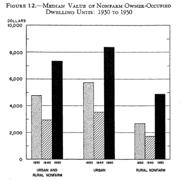 1950-housing-census